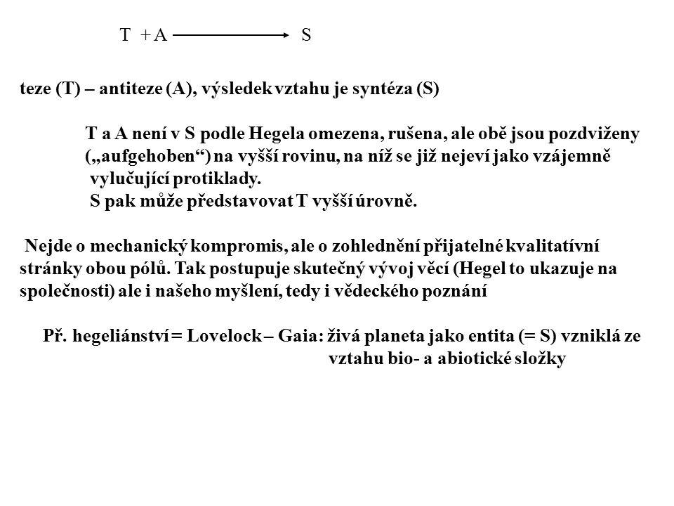 T + A S. teze (T) – antiteze (A), výsledek vztahu je syntéza (S) T a A není v S podle Hegela omezena, rušena, ale obě jsou pozdviženy.