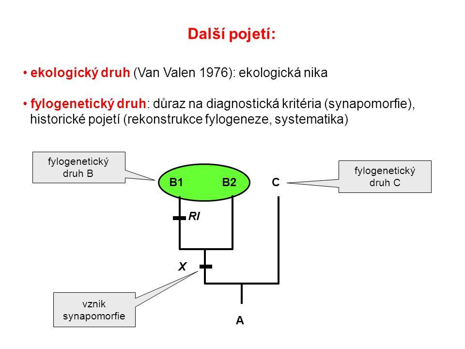 Další pojetí: ekologický druh (Van Valen 1976): ekologická nika