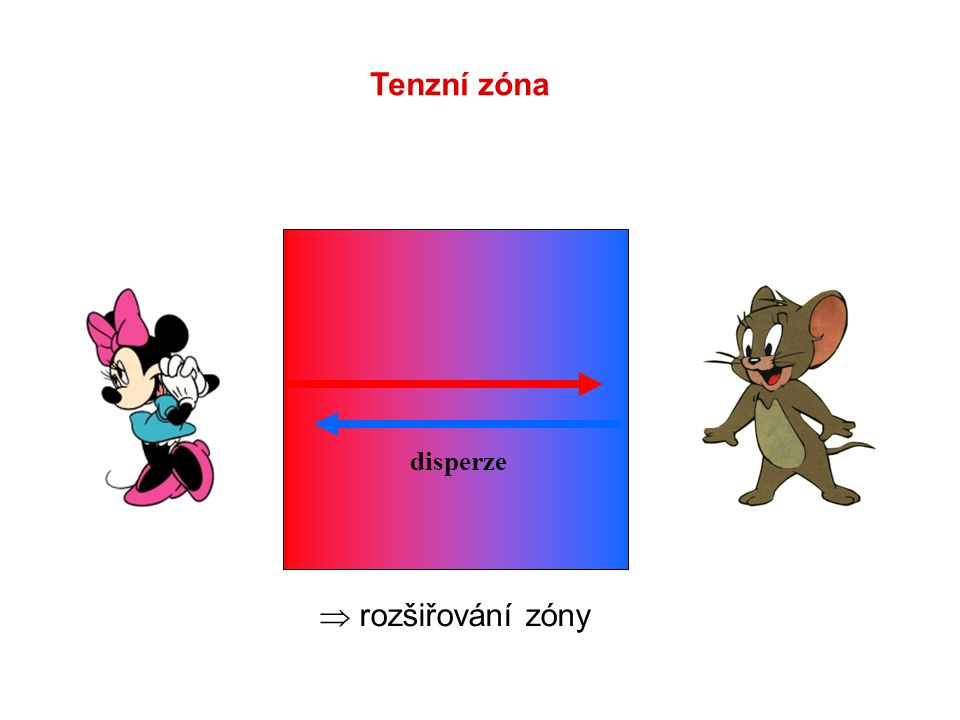 Tenzní zóna disperze  rozšiřování zóny