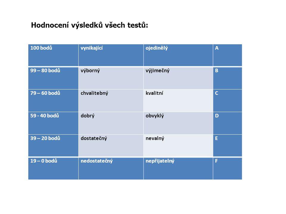 Hodnocení výsledků všech testů: