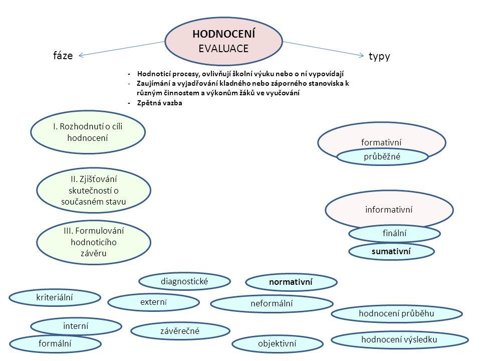 HODNOCENÍ EVALUACE fáze typy I. Rozhodnutí o cíli hodnocení formativní