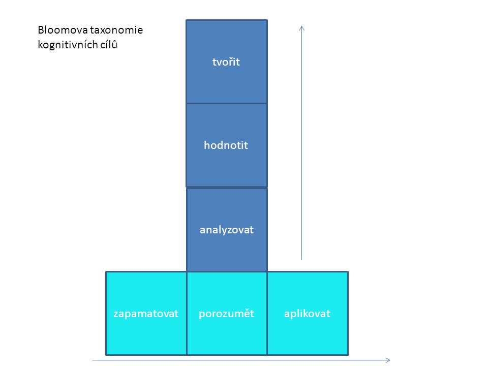 Bloomova taxonomie kognitivních cílů tvořit hodnotit analyzovat zapamatovat porozumět aplikovat