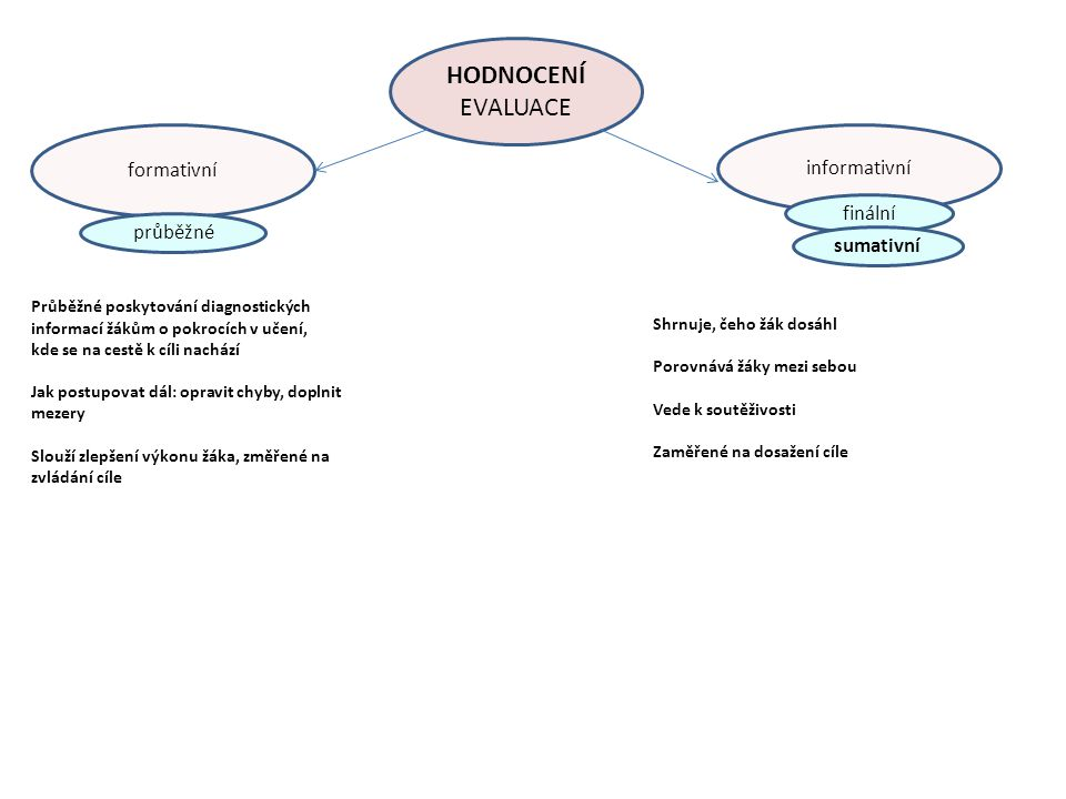 HODNOCENÍ EVALUACE formativní informativní finální průběžné sumativní