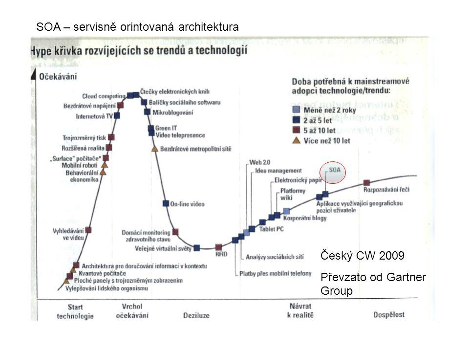 SOA – servisně orintovaná architektura