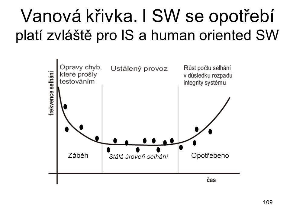 Vanová křivka. I SW se opotřebí platí zvláště pro IS a human oriented SW