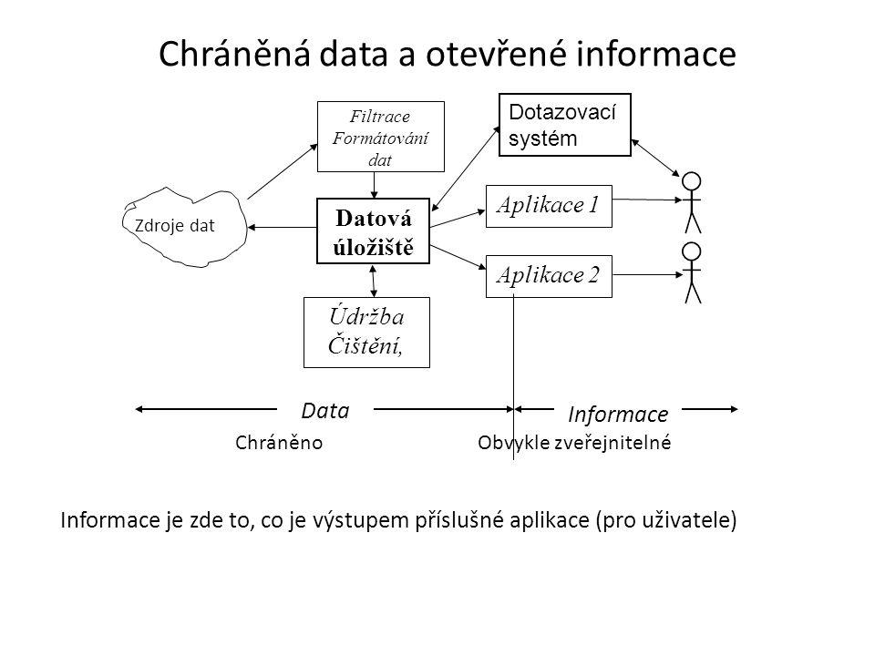 Chráněná data a otevřené informace