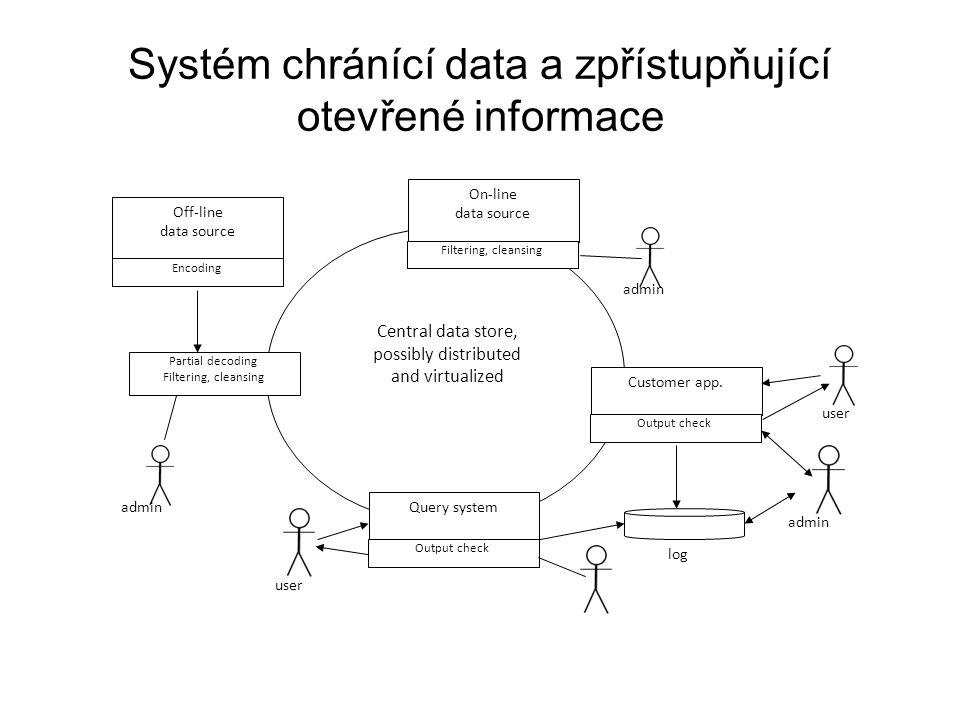 Systém chránící data a zpřístupňující otevřené informace