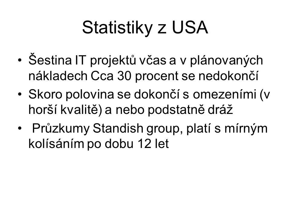 Statistiky z USA Šestina IT projektů včas a v plánovaných nákladech Cca 30 procent se nedokončí.