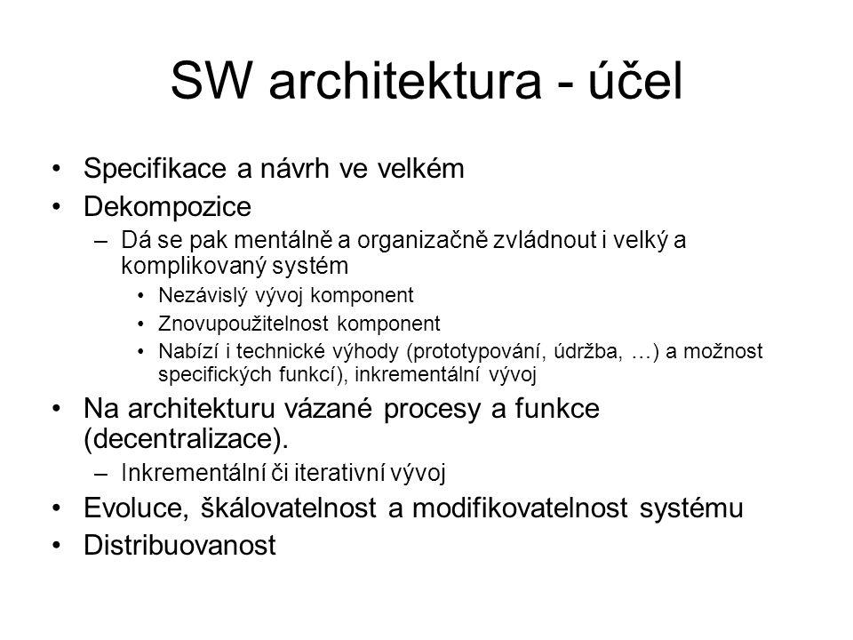 SW architektura - účel Specifikace a návrh ve velkém Dekompozice