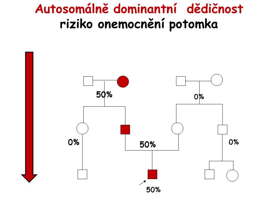 Autosomálně dominantní dědičnost riziko onemocnění potomka