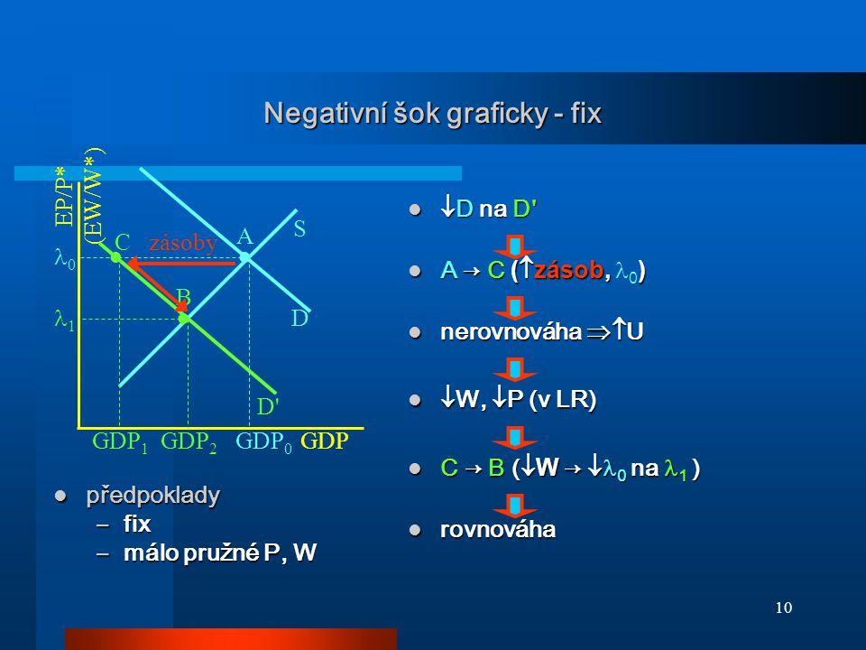 Negativní šok graficky - fix
