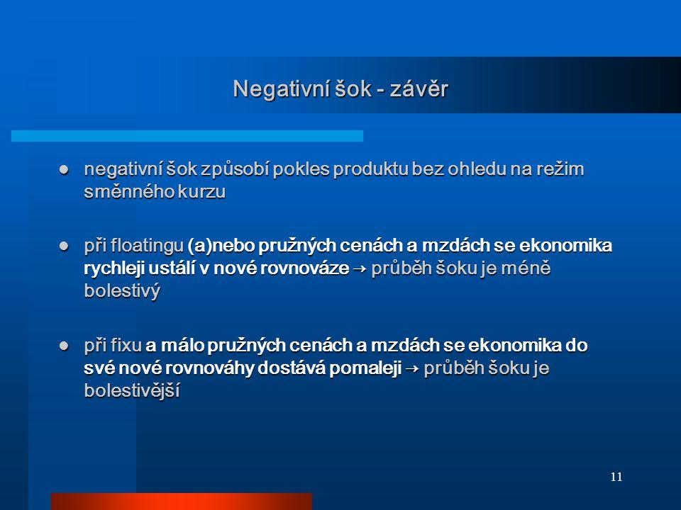 Negativní šok - závěr negativní šok způsobí pokles produktu bez ohledu na režim směnného kurzu.