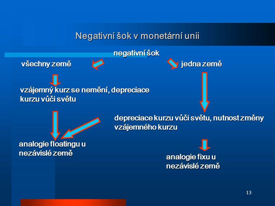 Negativní šok v monetární unii