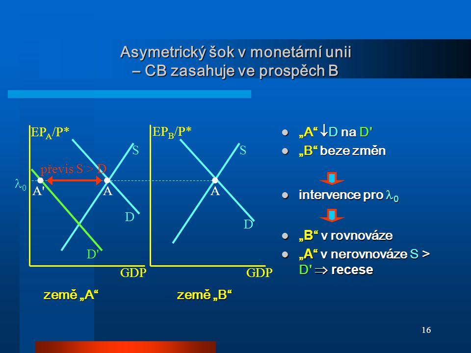 Asymetrický šok v monetární unii – CB zasahuje ve prospěch B