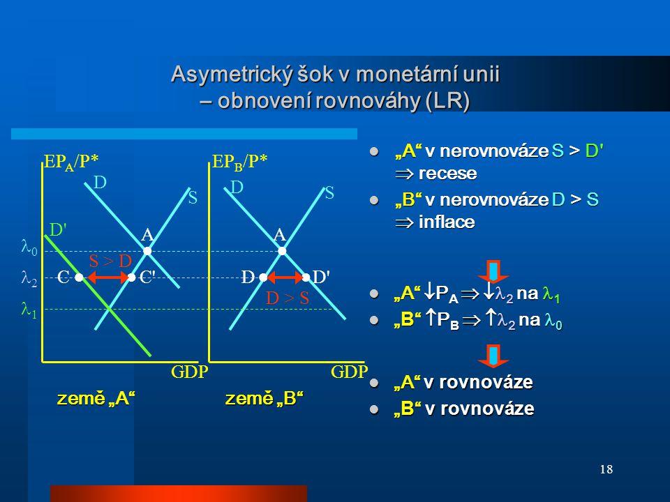 Asymetrický šok v monetární unii – obnovení rovnováhy (LR)