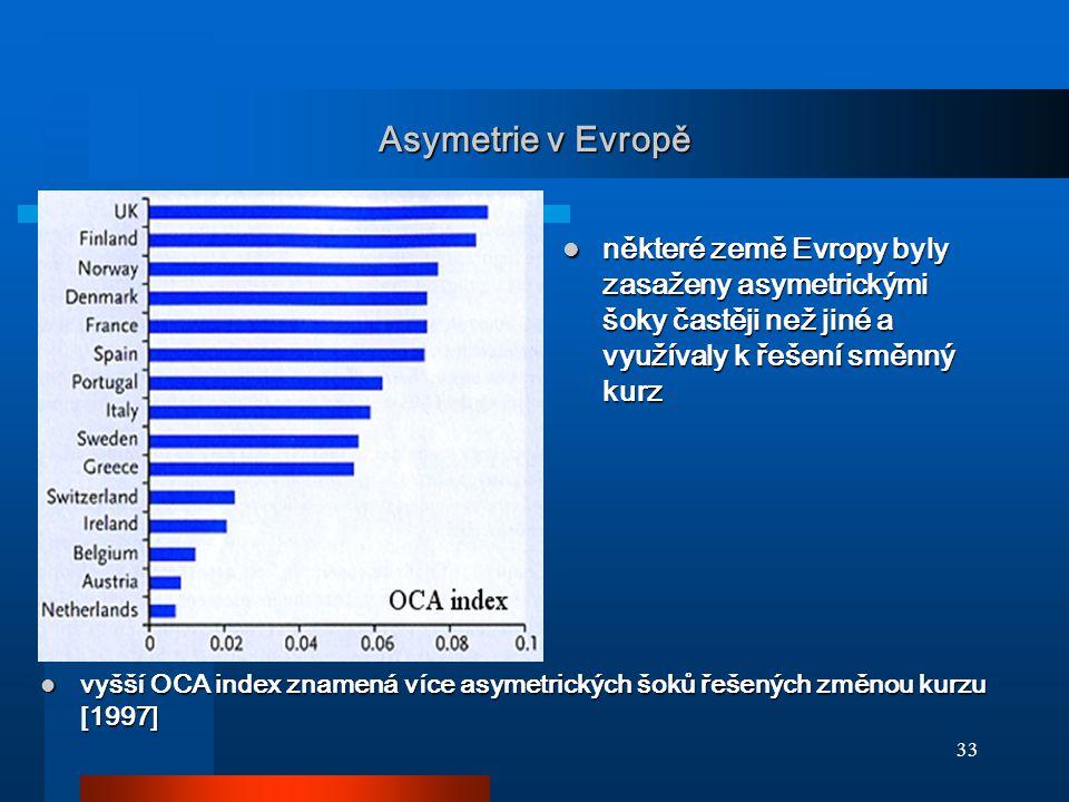 Asymetrie v Evropě některé země Evropy byly zasaženy asymetrickými šoky častěji než jiné a využívaly k řešení směnný kurz.