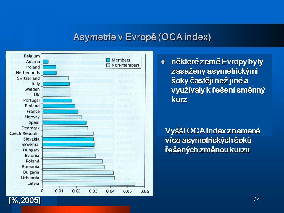 Asymetrie v Evropě (OCA index)