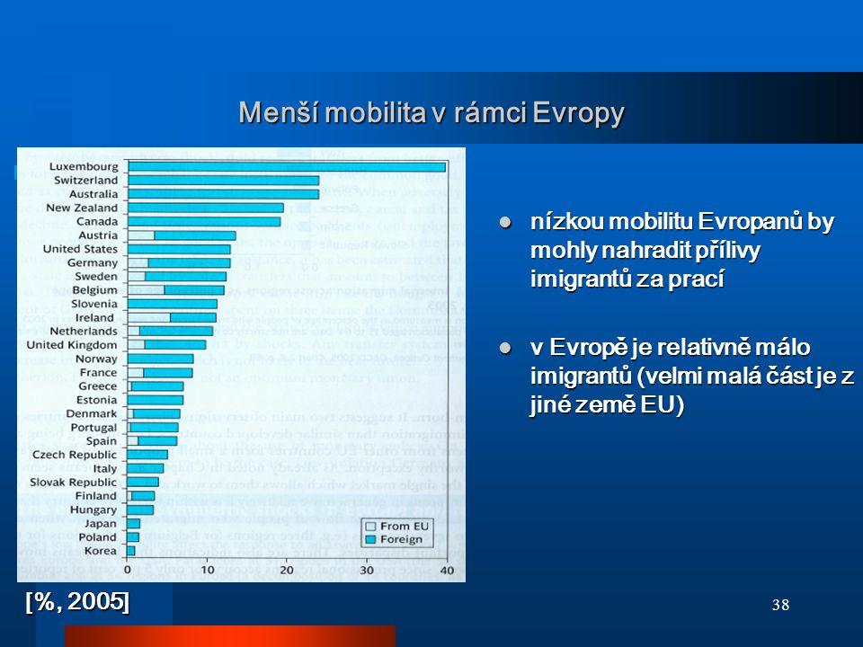 Menší mobilita v rámci Evropy