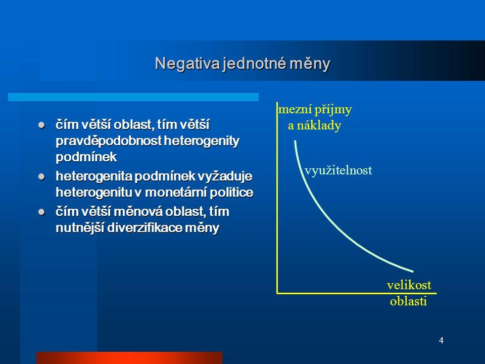 Negativa jednotné měny
