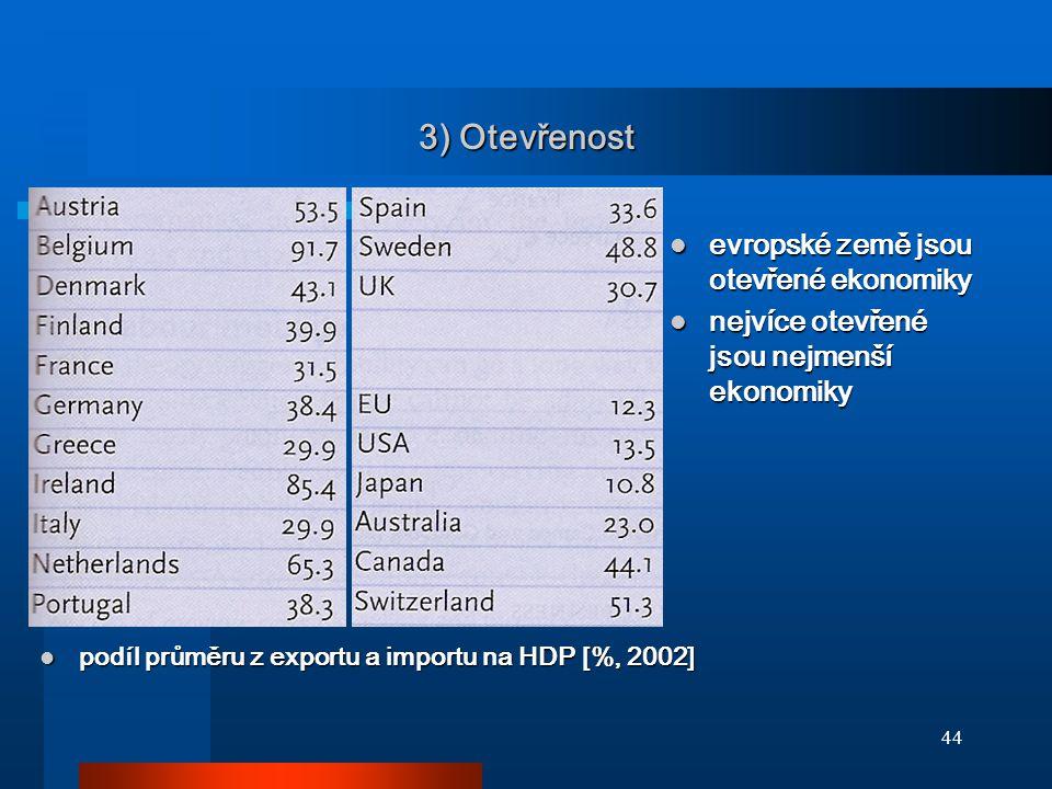 3) Otevřenost evropské země jsou otevřené ekonomiky