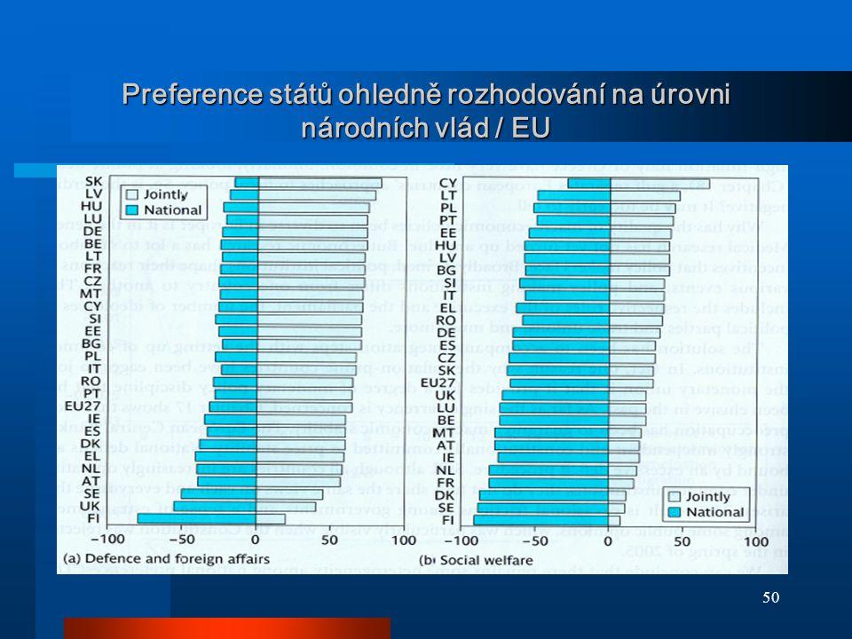 Preference států ohledně rozhodování na úrovni národních vlád / EU