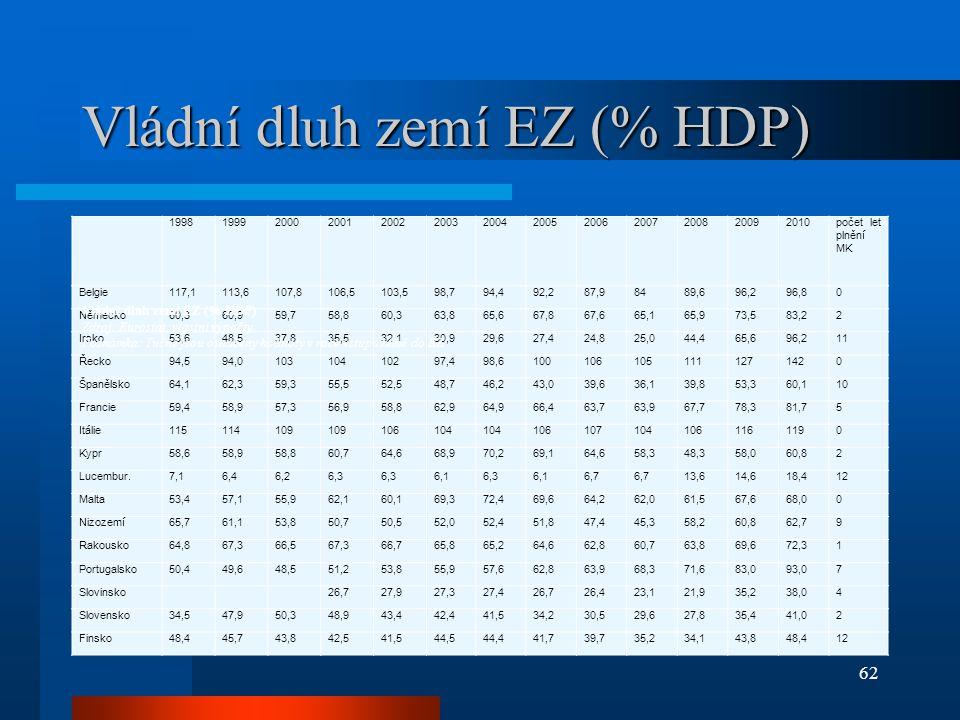 Vládní dluh zemí EZ (% HDP)