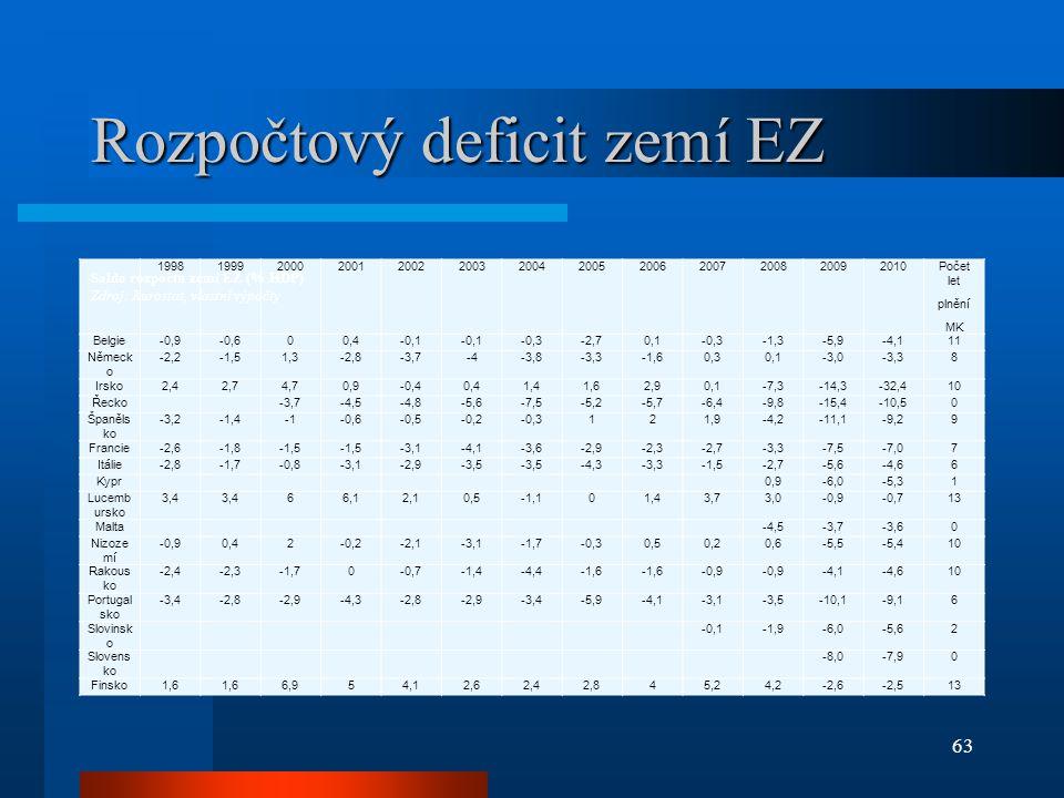 Rozpočtový deficit zemí EZ