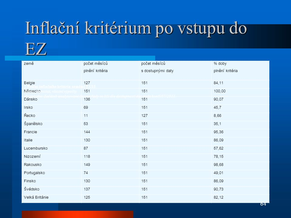 Inflační kritérium po vstupu do EZ