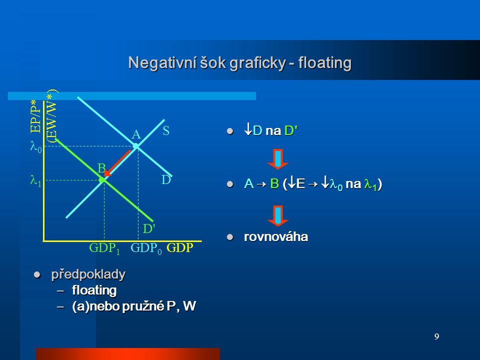 Negativní šok graficky - floating
