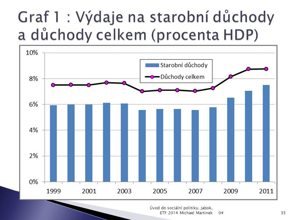 Graf 1 : Výdaje na starobní důchody a důchody celkem (procenta HDP)