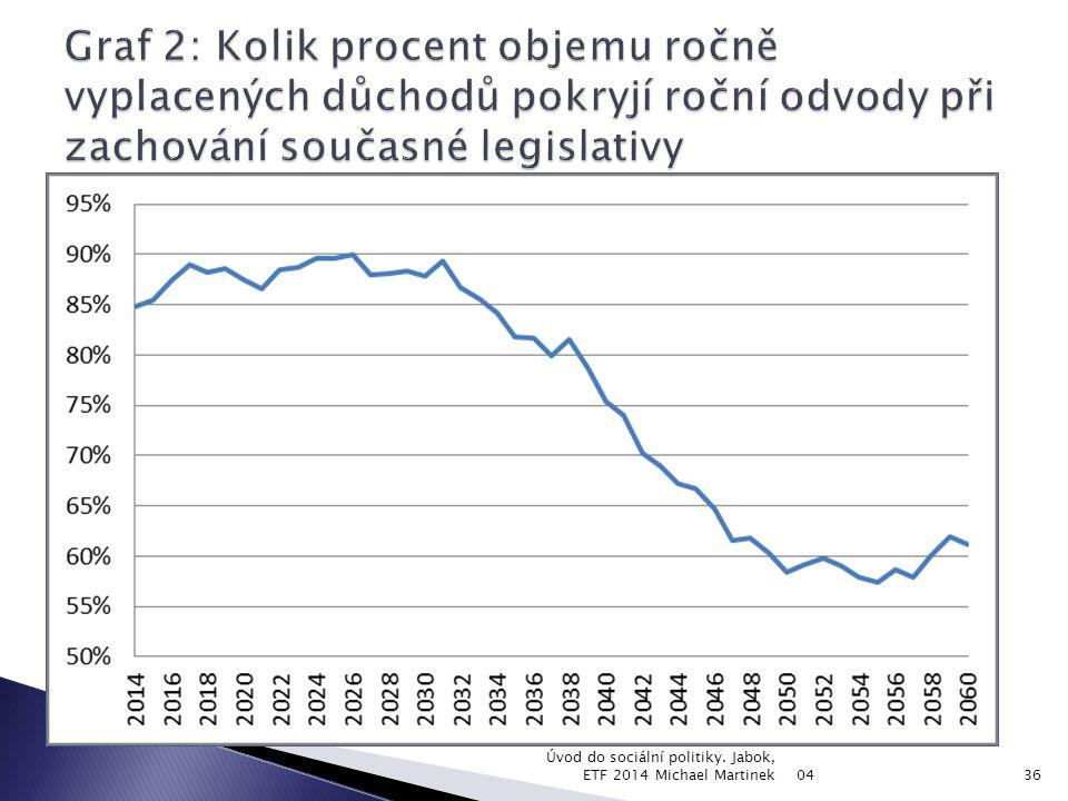 Graf 2: Kolik procent objemu ročně vyplacených důchodů pokryjí roční odvody při zachování současné legislativy
