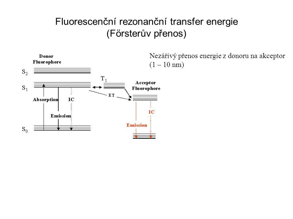 Fluorescenční rezonanční transfer energie (Försterův přenos)
