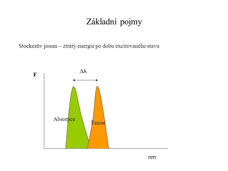 Základní pojmy Stockesův posun – ztráty energie po dobu excitovaného stavu Dl F Absorpce Emise nm