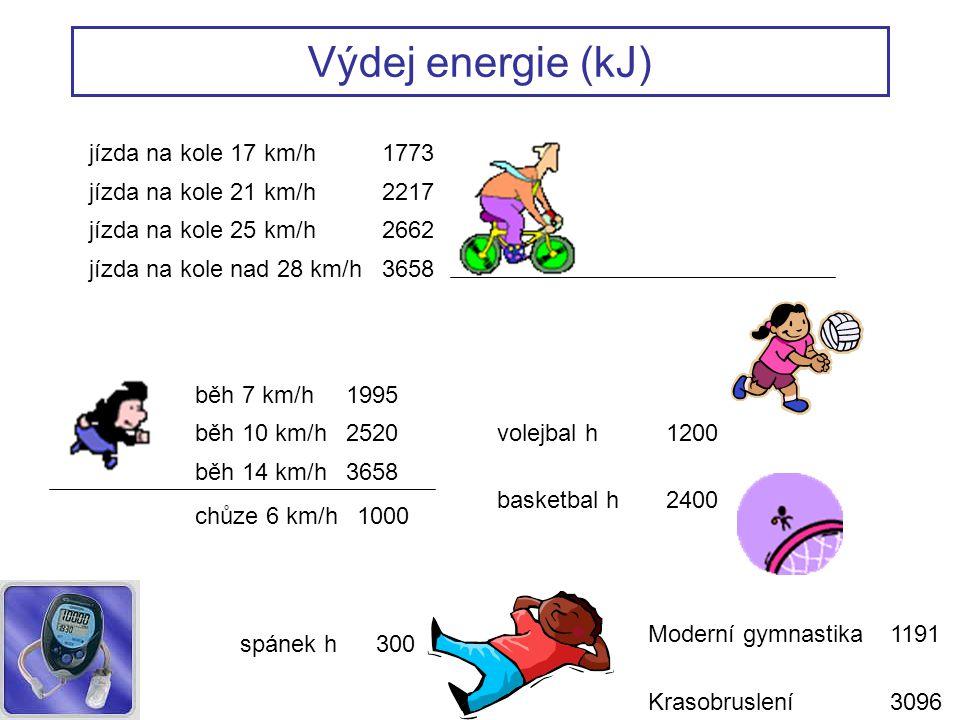 Výdej energie (kJ) jízda na kole 17 km/h 1773 jízda na kole 21 km/h