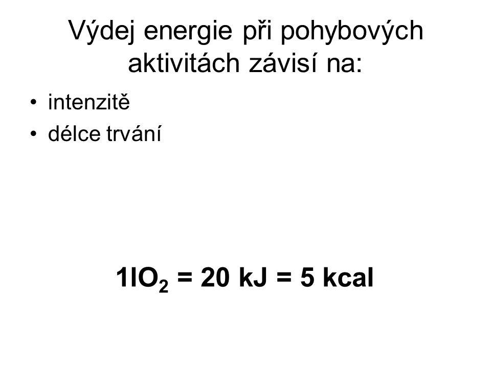Výdej energie při pohybových aktivitách závisí na: