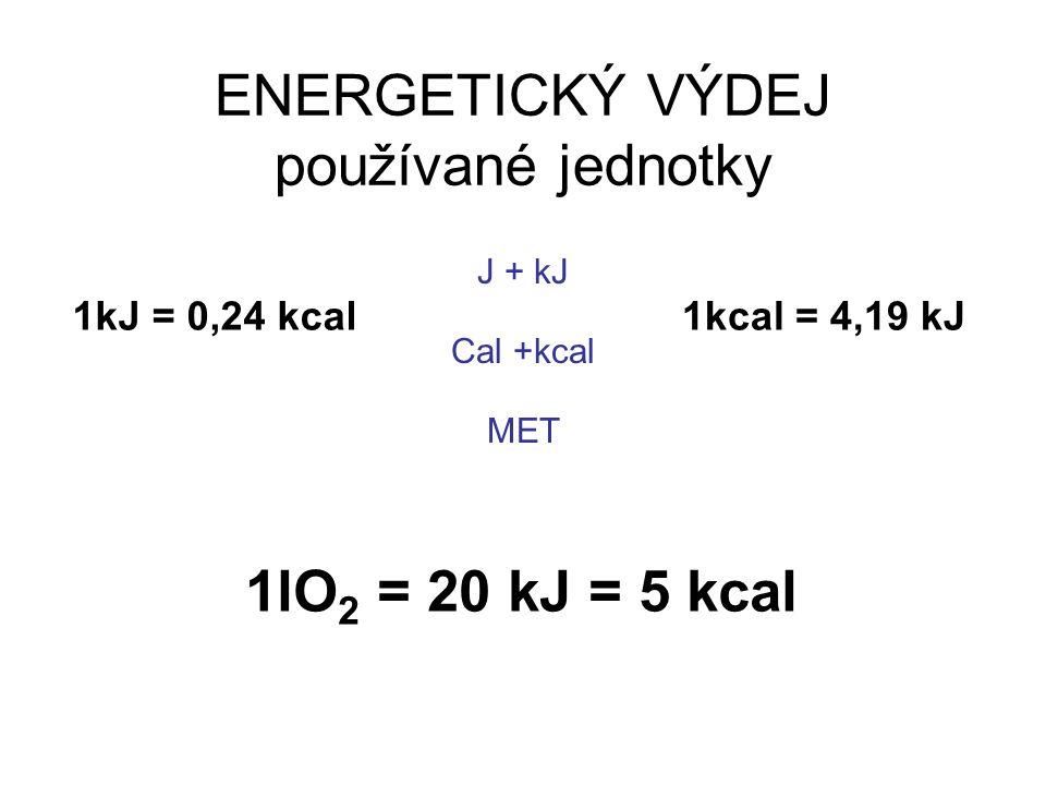 ENERGETICKÝ VÝDEJ používané jednotky