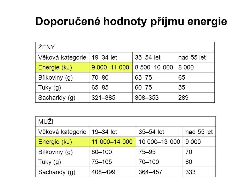 Doporučené hodnoty příjmu energie