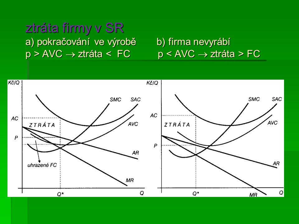 ztráta firmy v SR a) pokračování ve výrobě b) firma nevyrábí p > AVC  ztráta < FC p < AVC  ztráta > FC
