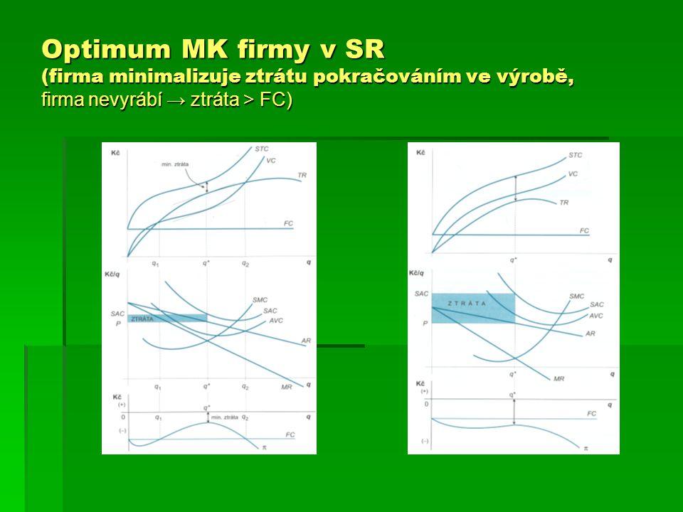 Optimum MK firmy v SR (firma minimalizuje ztrátu pokračováním ve výrobě, firma nevyrábí → ztráta > FC)