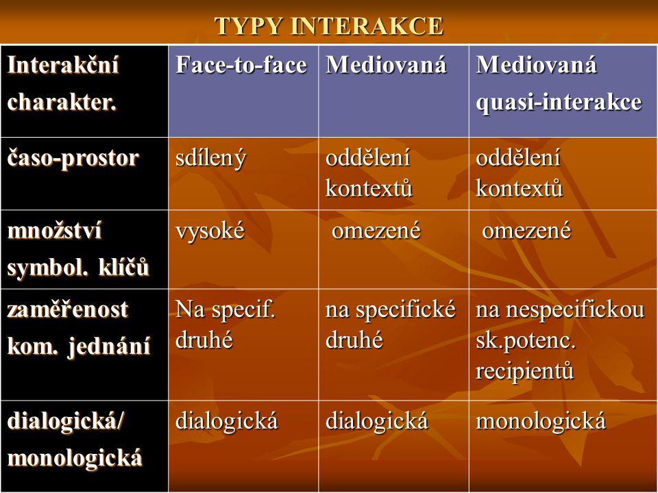 TYPY INTERAKCE Interakční. charakter. Face-to-face. Mediovaná. quasi-interakce. časo-prostor. sdílený.