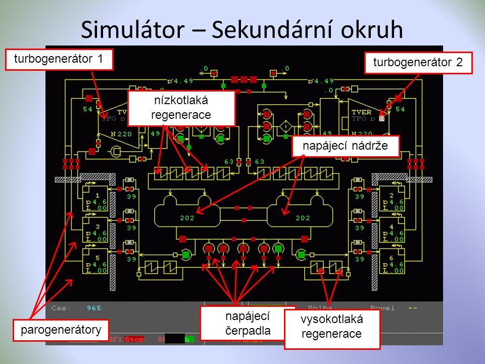 Simulátor – Sekundární okruh