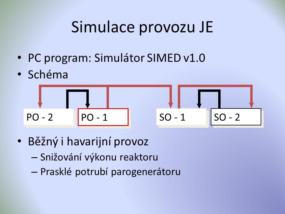 Simulace provozu JE PC program: Simulátor SIMED v1.0 Schéma