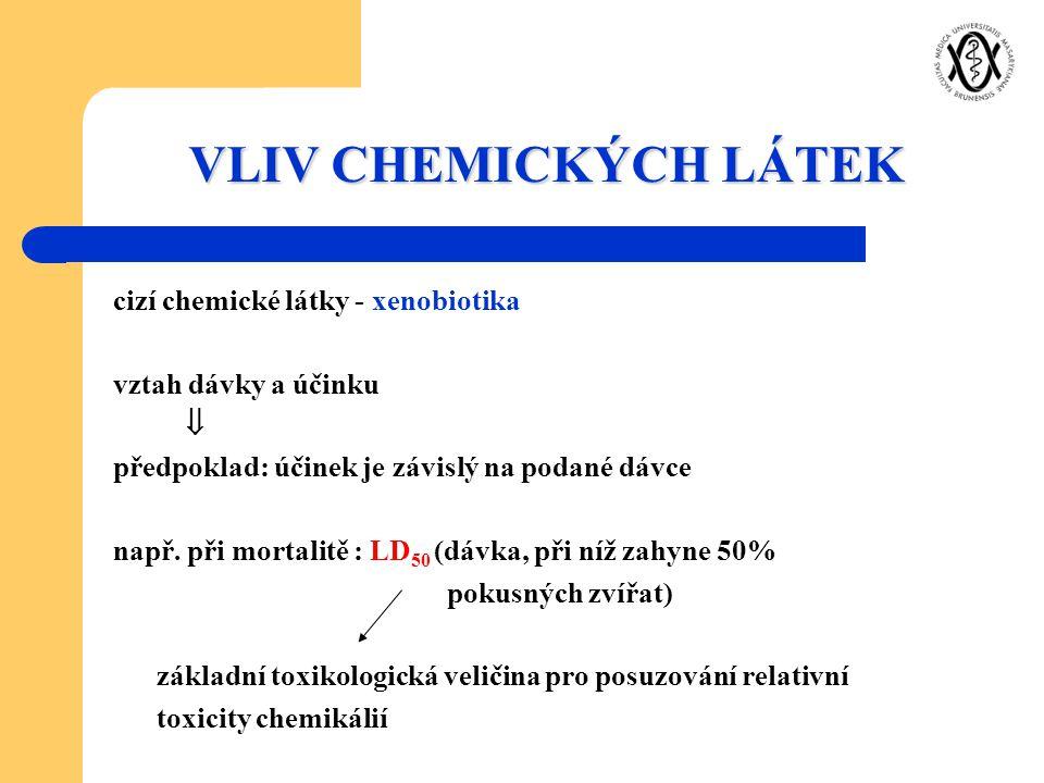 VLIV CHEMICKÝCH LÁTEK cizí chemické látky - xenobiotika