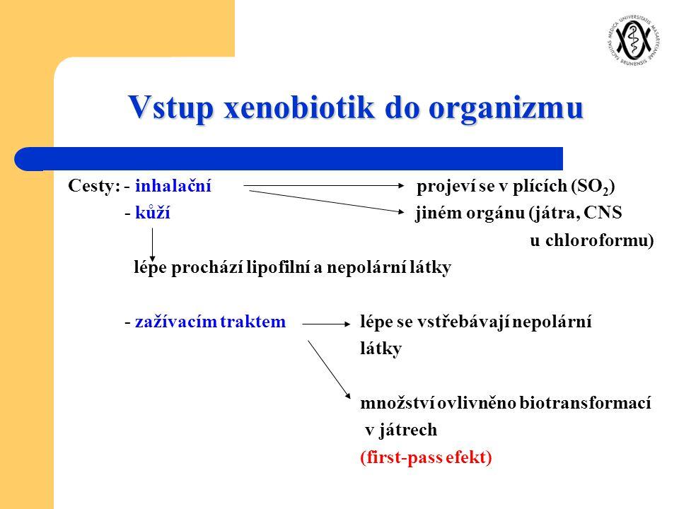 Vstup xenobiotik do organizmu