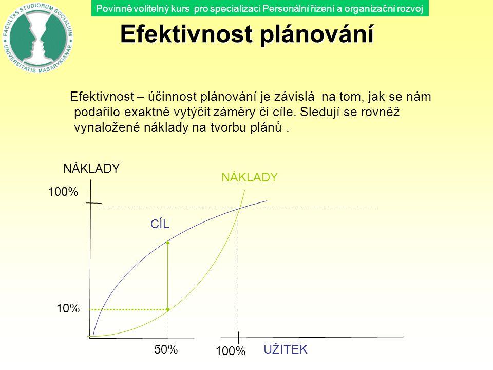 Efektivnost plánování