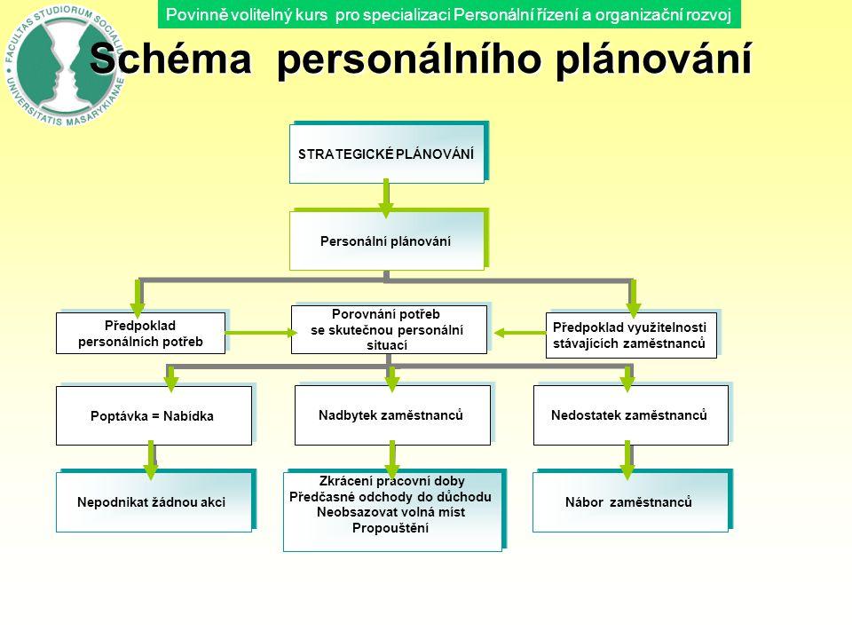 Schéma personálního plánování