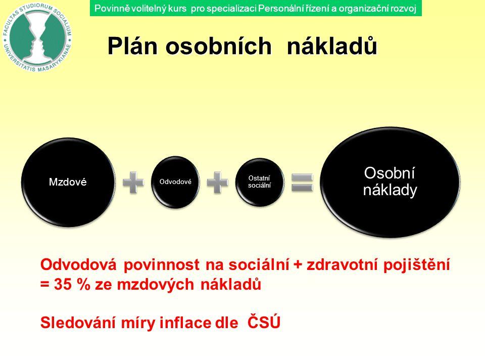 Plán osobních nákladů Osobní náklady
