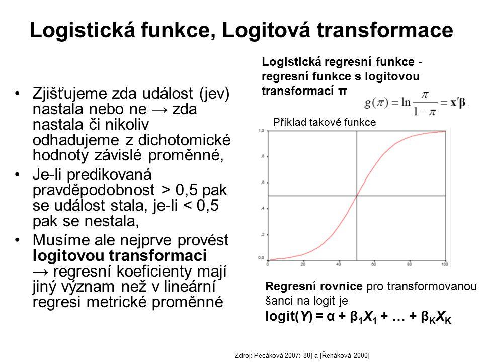 Logistická funkce, Logitová transformace