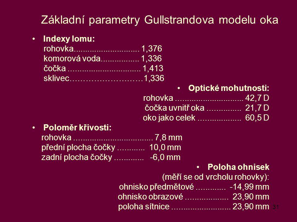 Základní parametry Gullstrandova modelu oka