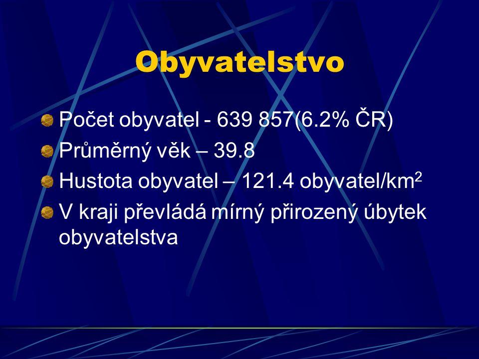 Obyvatelstvo Počet obyvatel - 639 857(6.2% ČR) Průměrný věk – 39.8